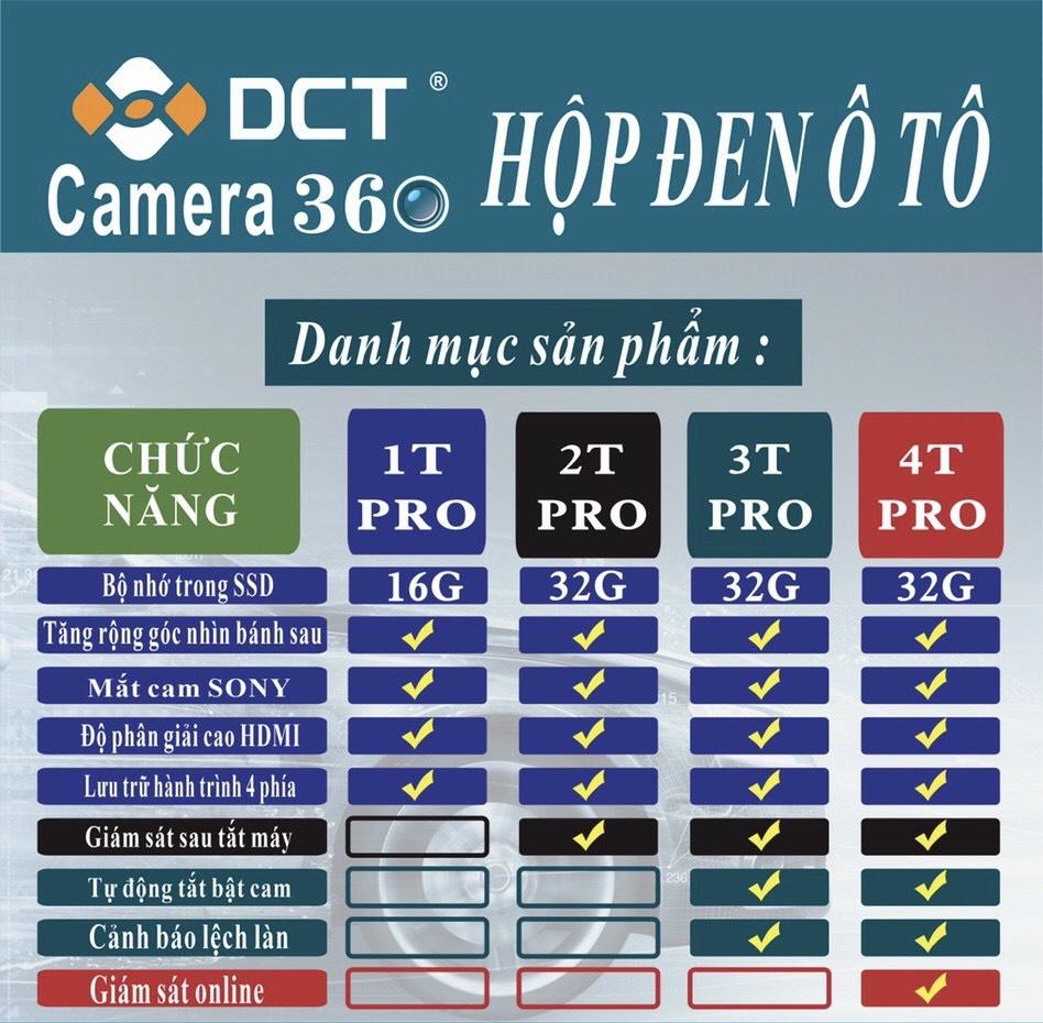 Bản so sánh tính năng Camera 360 DCT