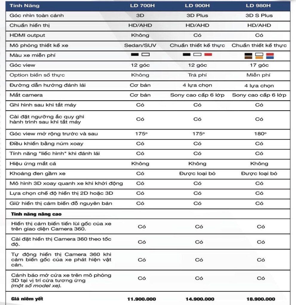 Bản so sánh tính năng Camera 360 Safeview